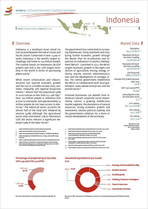 Indonesia country profile pdf reader
